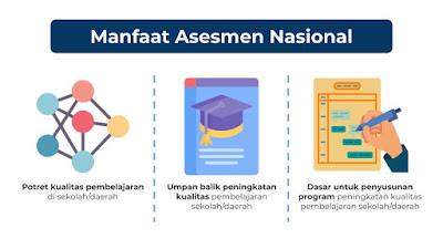Tujuan dan Manfaat Asesmen Nasional