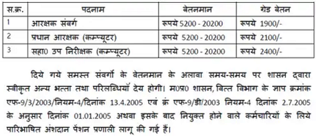 MP Police Salary and Pay Scale for Constable ASI HC