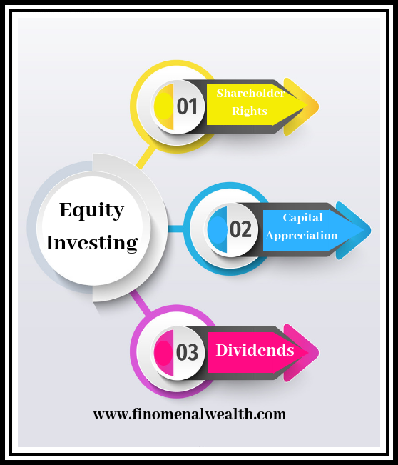Equity investing returns