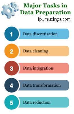 MCA/BTech - Data Science - Understanding Data Preparation (Questions and Answers) #ggsipu #mcanotes #datascience #ipumusings