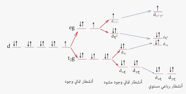 نظرية الحقل البلوري النحاس الثنائي