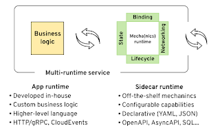 Multi-runtime (out-of-process) microservices architecture