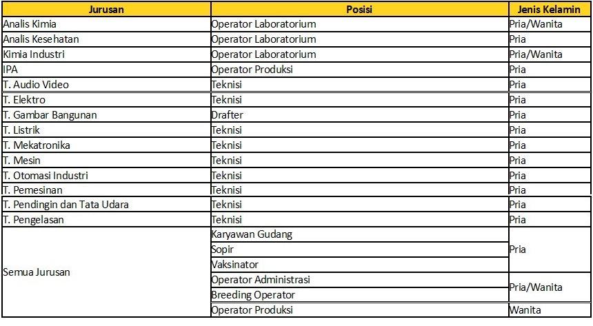 Lowongan Kerja PT Medion Farma Jaya Tingkat SMP SMA SMK D3 S1 Bulan Agustus 2019