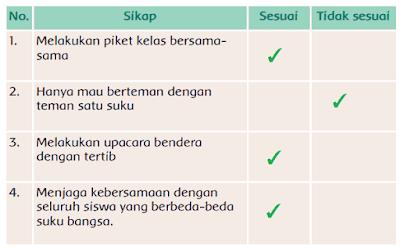 tabel Perbuatan yang sesuai atau tidak sesuai sila ketiga Pancasila www.simplenews.me