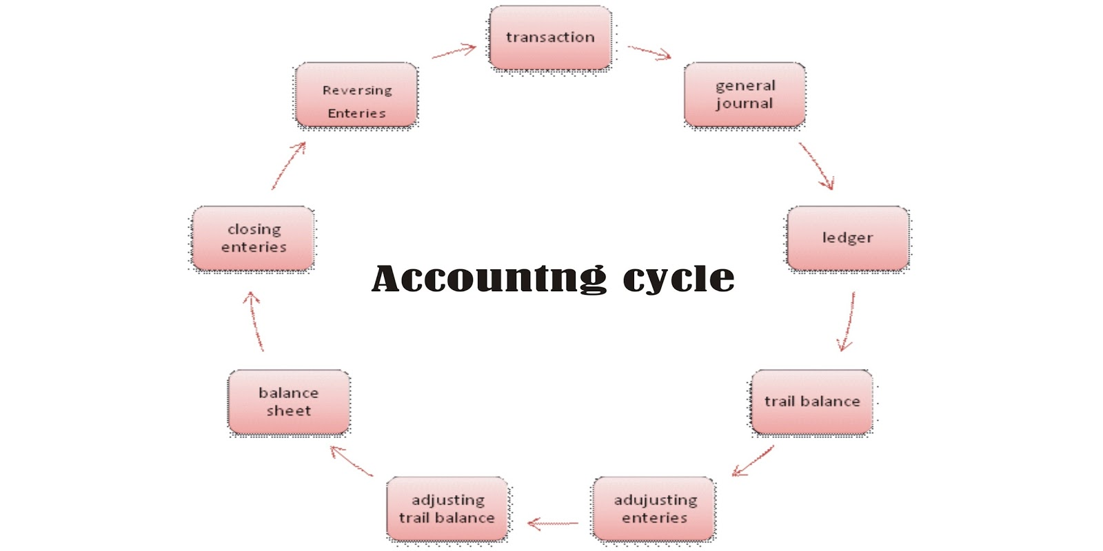 Accounting Cycle 9 Steps With Examples And Its Diagram Bs Ac