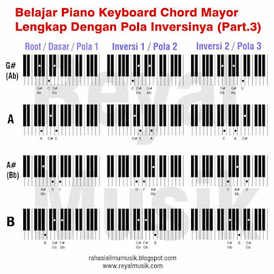 belajar kunci chord piano keyboard, belajar inversi chord piano keyboard, major chord inversions 3
