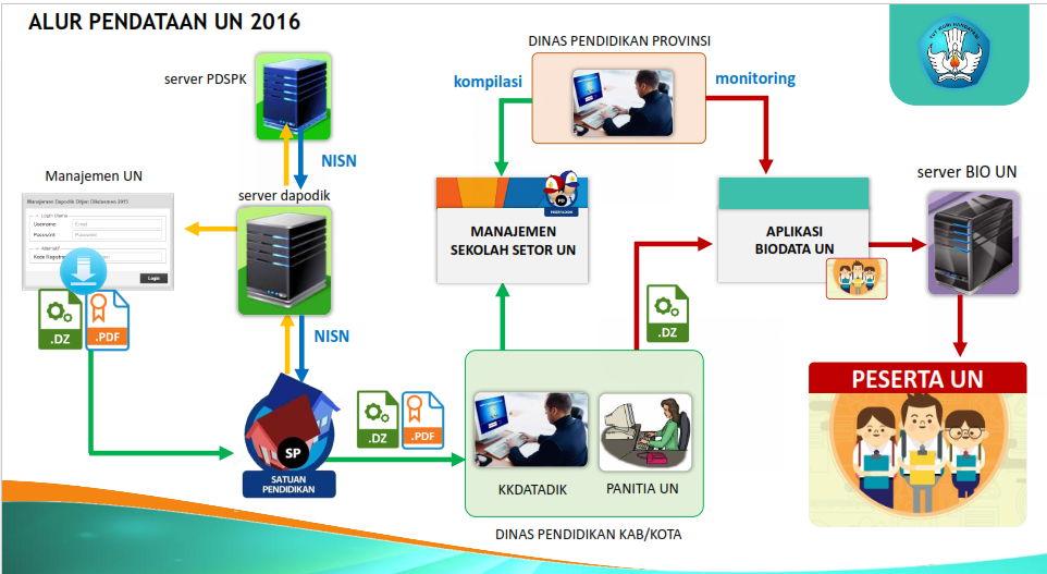 Pedoman Aplikasi Pendaftaran Un Sd Tahun 2016 Info Bawel