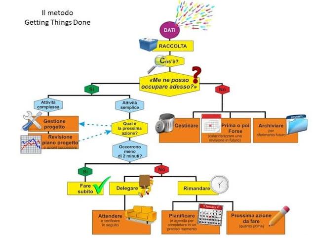 Il processo del gtd