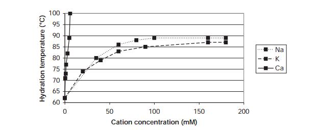cation concentration(mM)