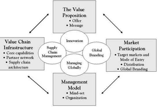 Image of  4 component of Business Model with definition and example