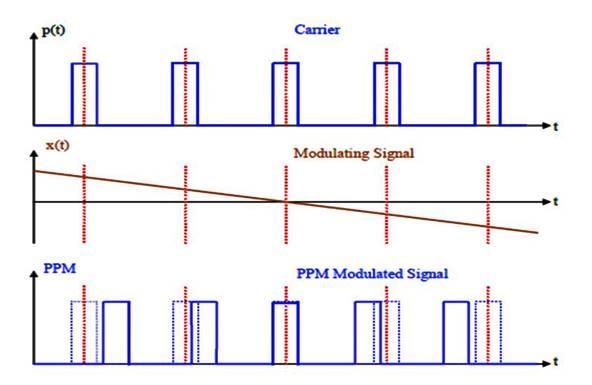 التضمين النبضي التماثلي Analog Pulse Modulation