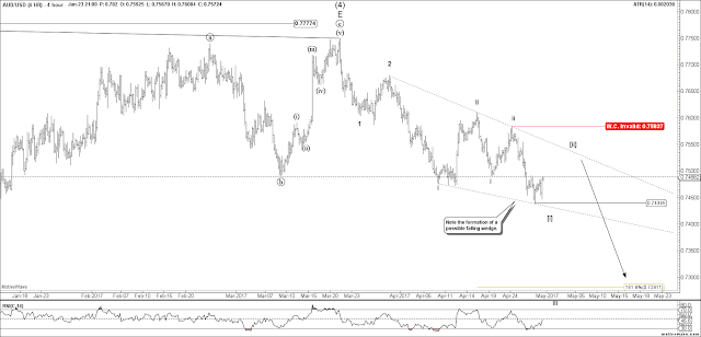AUDUSD 4 HR Elliott Wave Count.