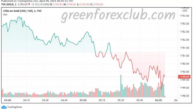 xauusd news today, gold xauusd, xauusd gold, xauusd ideas, xauusd forex, xauusd invest, forex xauusd, xauusd trading, xauusd strategy, xauusd now, xauusd best indicator, xauusd indicator,