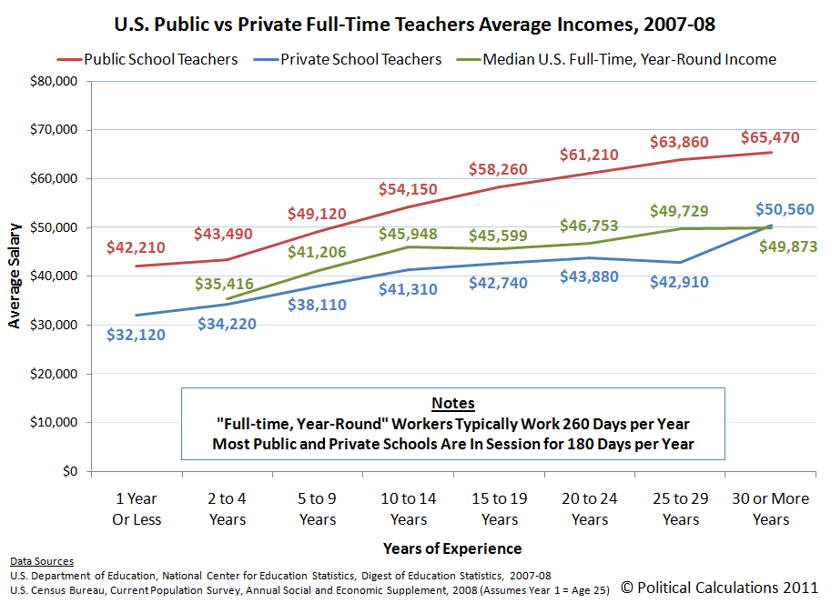 U.S. Public vs Private Full-Time Teachers Average Incomes, 2007-08