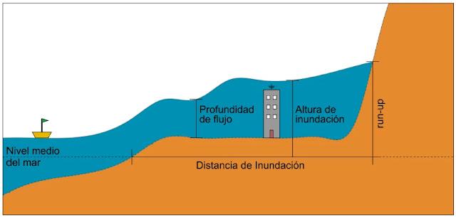 Definición de variables costeras de un Tsunami