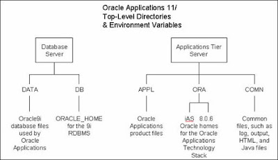 Oracle DBA in an Oracle Applications World
