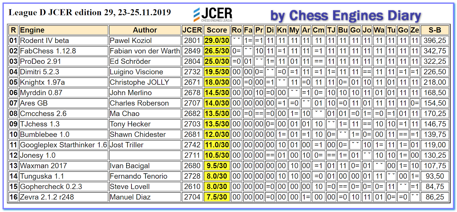 JCER (Jurek Chess Engines Rating) tournaments - Page 20 2019.11.23.LeagueD.JCER.ed29.html