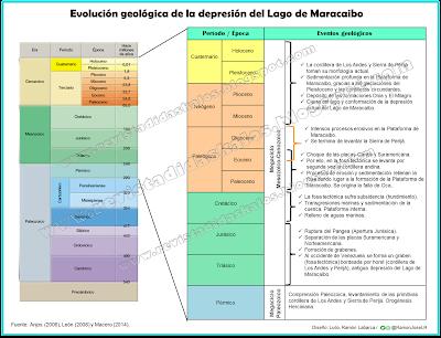 evolución y formación de la depresión del Lago de Maracaibo