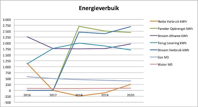Energieverbruik 2020