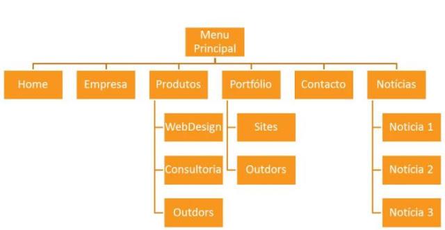 Exemplo de estrutura de site para ganhar destaque no Google