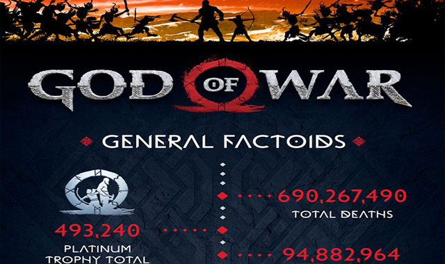 God of War Vs You #infographic