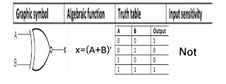 Exclusive-NOR or equivalence logic gate in hindi : universal gate in hindi