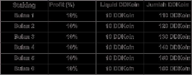 tabel staking profit DDKoin