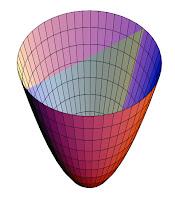 Eliptik paraboloid şekil