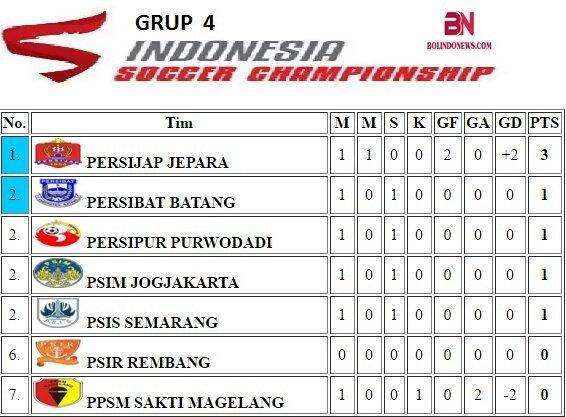 Klasemen sementara grup 4 Indonesia Soccer Championship (ISC) B 2016.