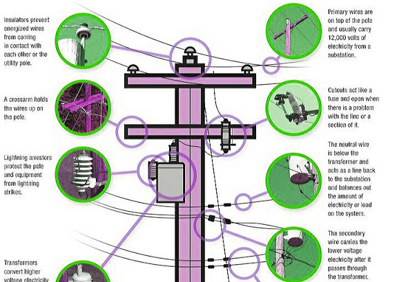 Parts of Electric Power Pole. | Electrical Engineering Blog