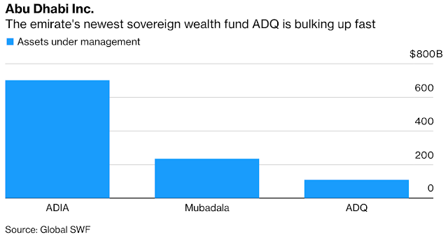 Wealth Fund Newbie Comes Into Focus in $1 Trillion Sovereign Hub - Bloomberg #AbuDhabi #UAE