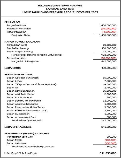 Contoh Laporan Hotel Contoh Laporan Keuangan Perusahaan Publik Saham Ok Contoh Laporan Rugi Laba Bank