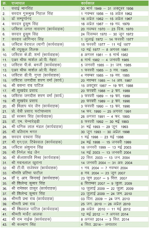 gk book hindi, gk of rajasthan, gk rajasthan, governors of rajasthan list