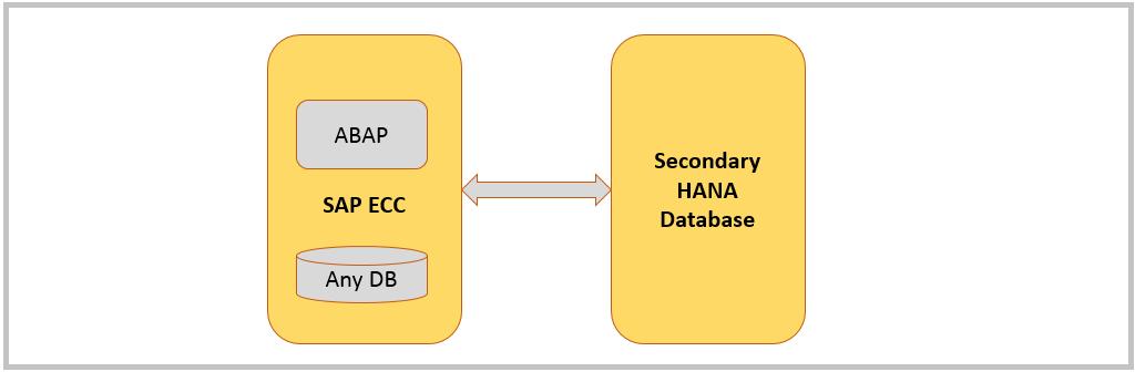 HANA Tutorials: SAP ABAP – HANA connectivity using secondary