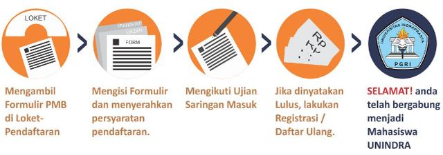 Proses Pendaftaran Unindra