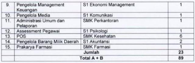 Rekrutmen Pegawai BLUD Non PNS RSUD Kabupaten Bekasi Formasi April 2020