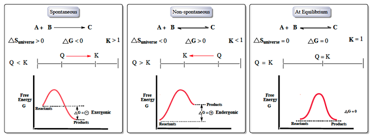 Diagrama de espontaneidad de las reacciones