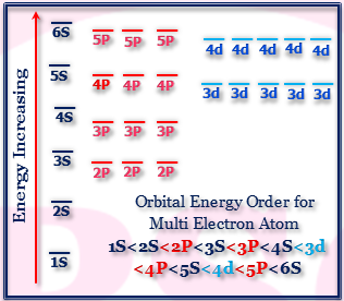 Electronic Configuration of Elements