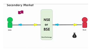 http://www.clearknowledges.com/2020/06/Stock-exchange-kya-hai-ye-kaise-kary-krta-hai.html?m=1