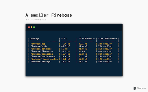 Image with text saying A Smaller Firebase with code snippet below