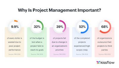 www.digitalmarketing.ac.in/projectmanagement.jpg