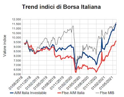 Trend indici di Borsa Italiana al 11 giugno 2021