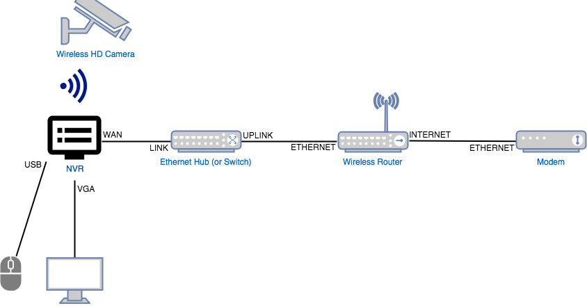 [SCHEMATICS_48IU]  Product review: SMONET wireless security camera system | Wireless Security Camera System Diagram |  | Programming and technology blog - blogger