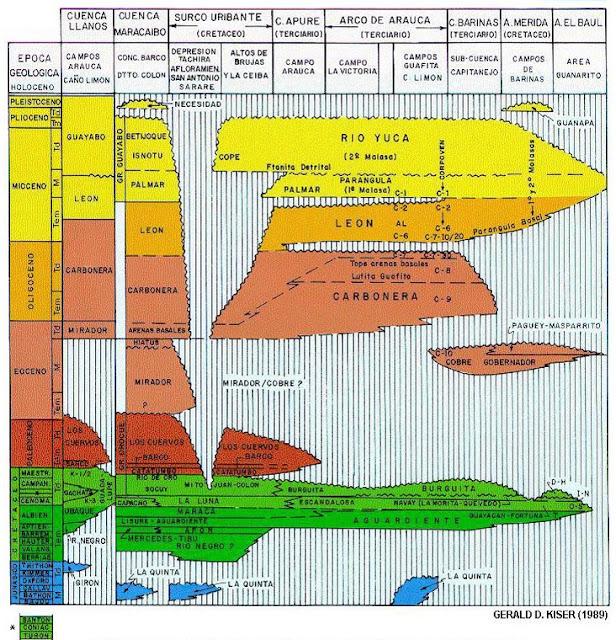 Evolución de la Cuenca Barinas-Apure - Columna Estratigráfica