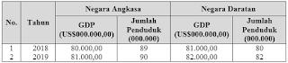 no 7 Asesmen Ekonomi SMA Latihan (UN) Program IPS (Bagian 2)