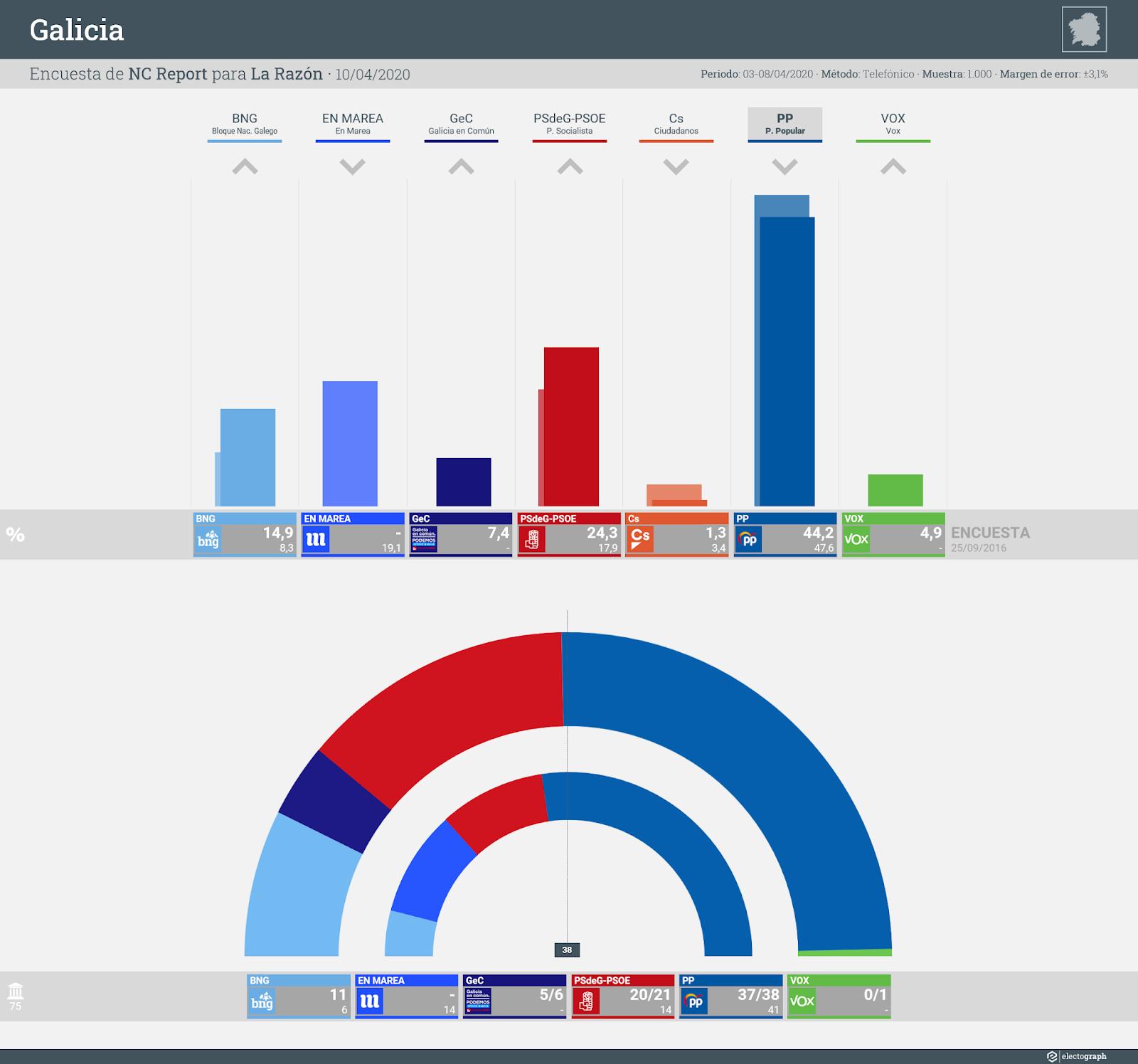 Gráfico de la encuesta para elecciones autonómicas en Galicia realizada por NC Report para La Razón, 10 de abril de 2020