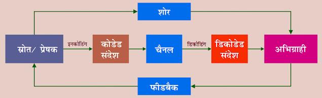 संचार के मॉडल