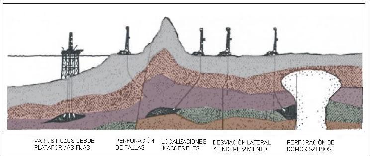 Aplicaciones de la perforación direccional: varios pozos desde plataformas fijas, perforación de fallas, localizaciones inaccesibles, desviación lateral y enderezamiento, y perforación en domos salinos