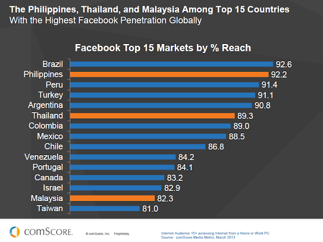 Malaysia among top 15 countries with the highest Facebook penetration
