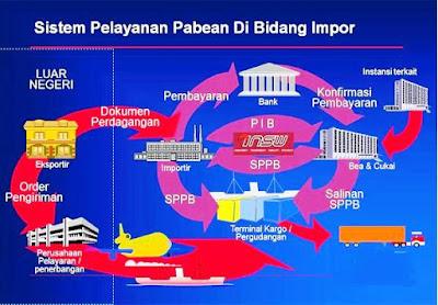 Prosedur Import Atau Belanja Barang Dari Luar Negeri Bagi Suatu Perusahaan
